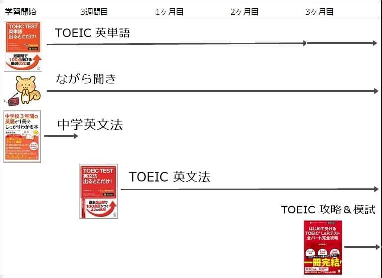 TOEIC初心者の3ヶ月分の学習スケジュール