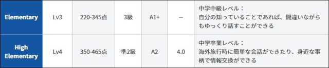 QQ Englishのレベルチェックの結果